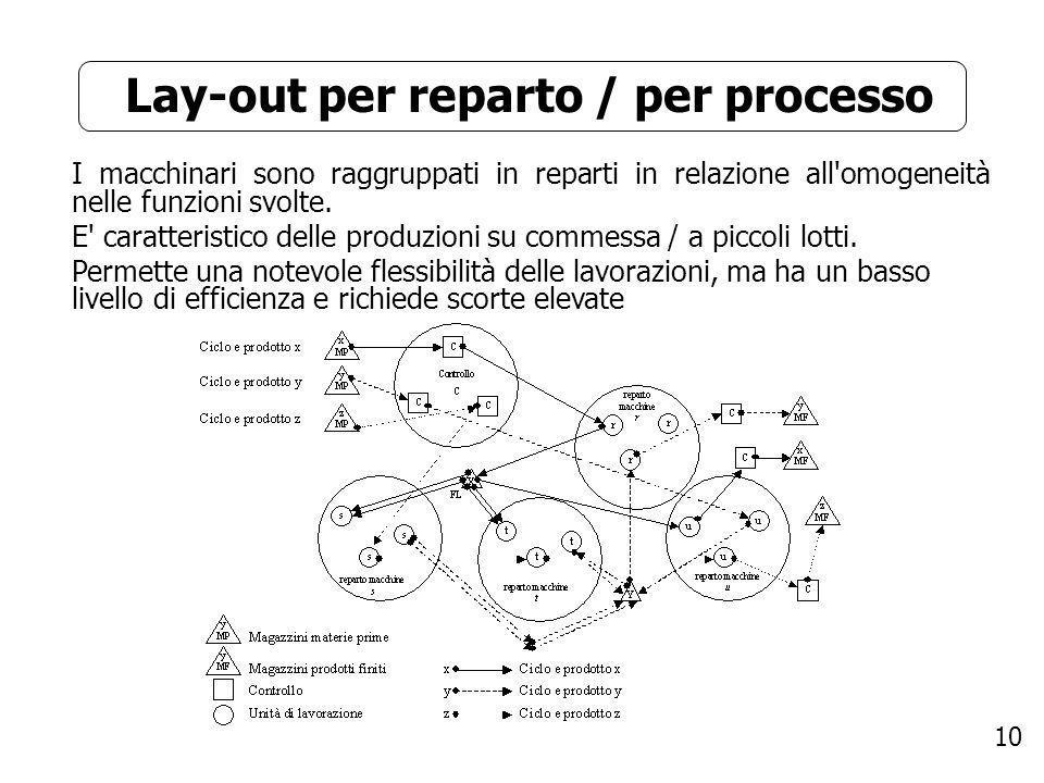 Lay-out per reparto / per processo