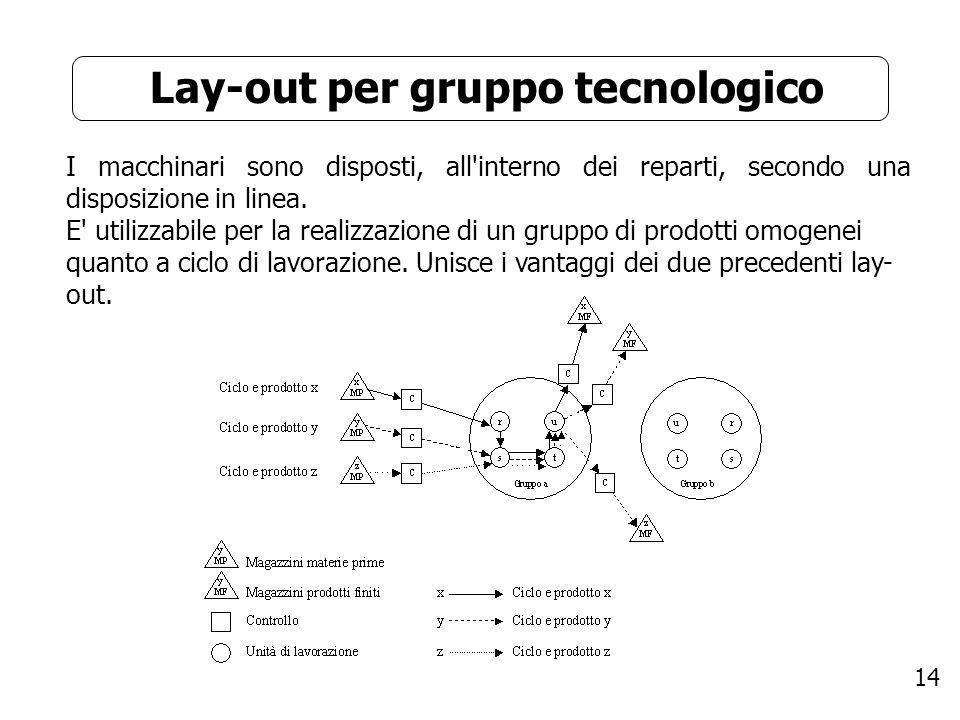 Lay-out per gruppo tecnologico