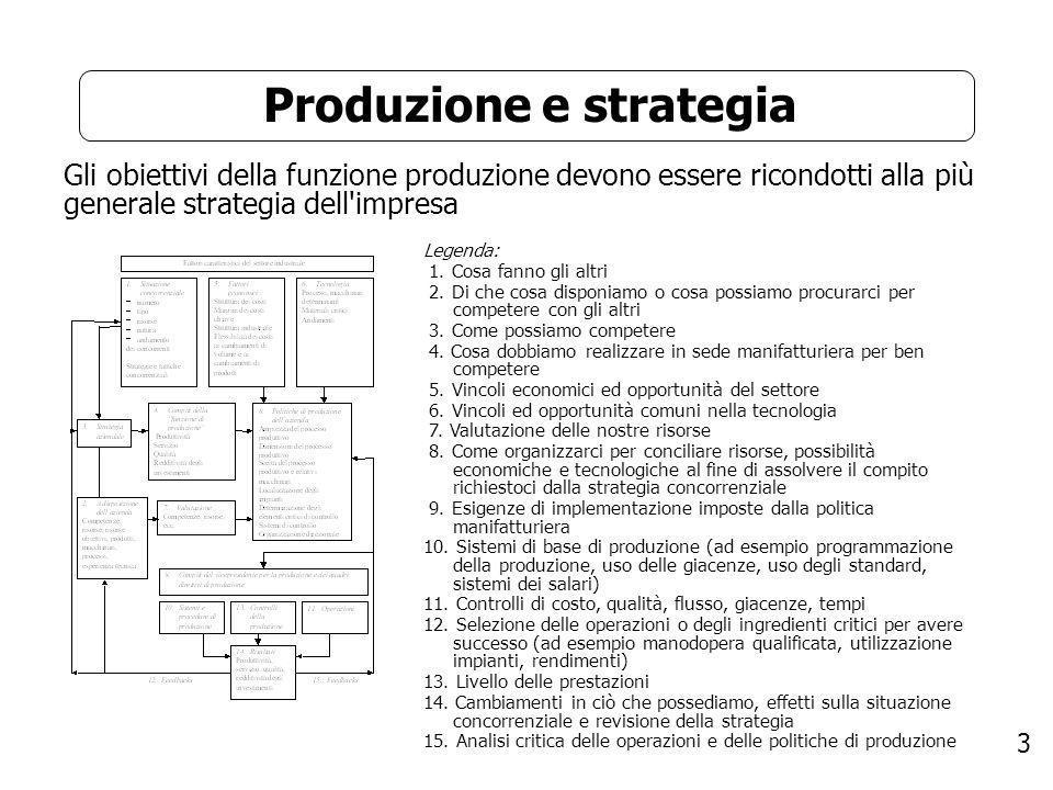 Produzione e strategia