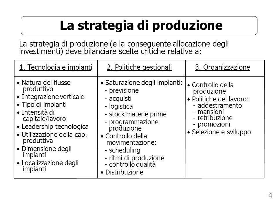 La strategia di produzione