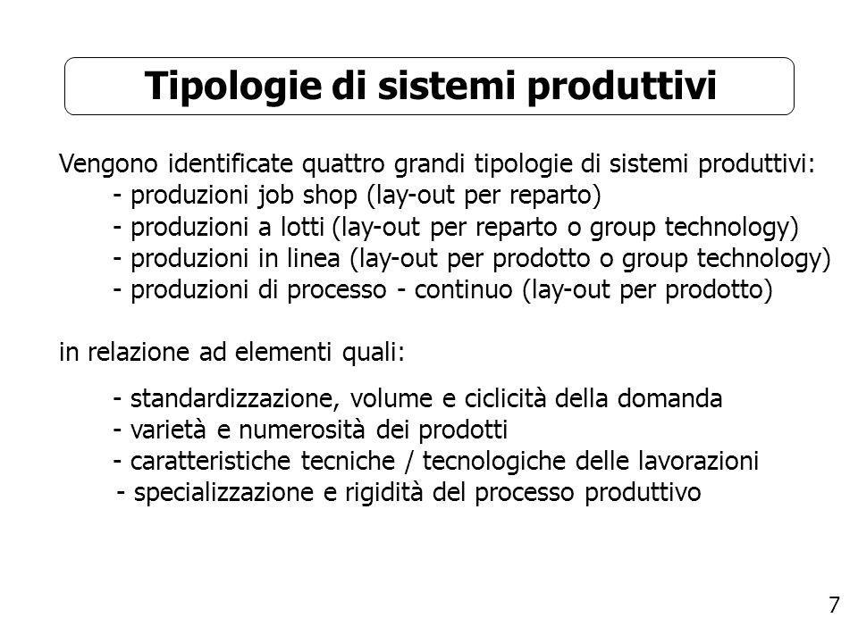 Tipologie di sistemi produttivi