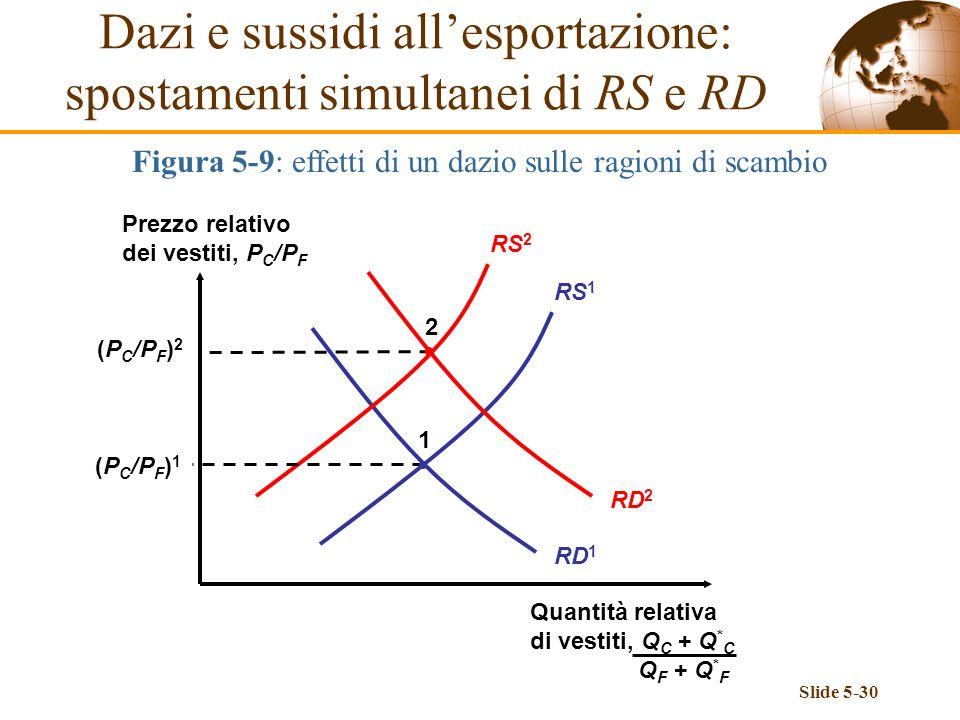 Dazi e sussidi all'esportazione: spostamenti simultanei di RS e RD
