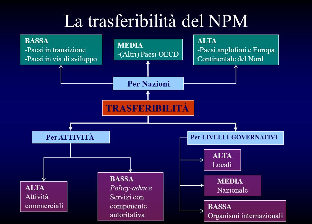 La trasferibilità del NPM
