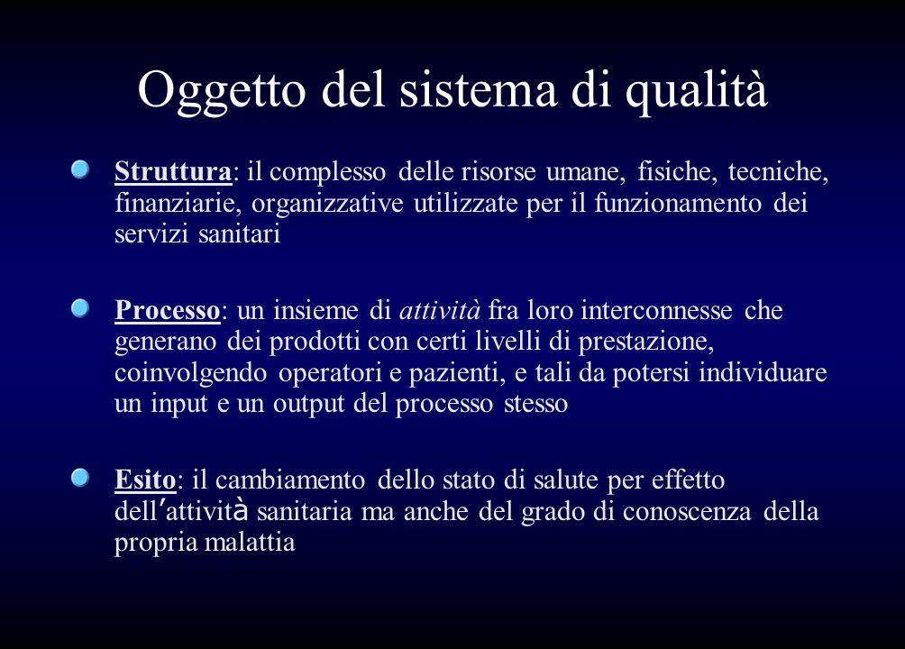 Oggetto del sistema di qualità