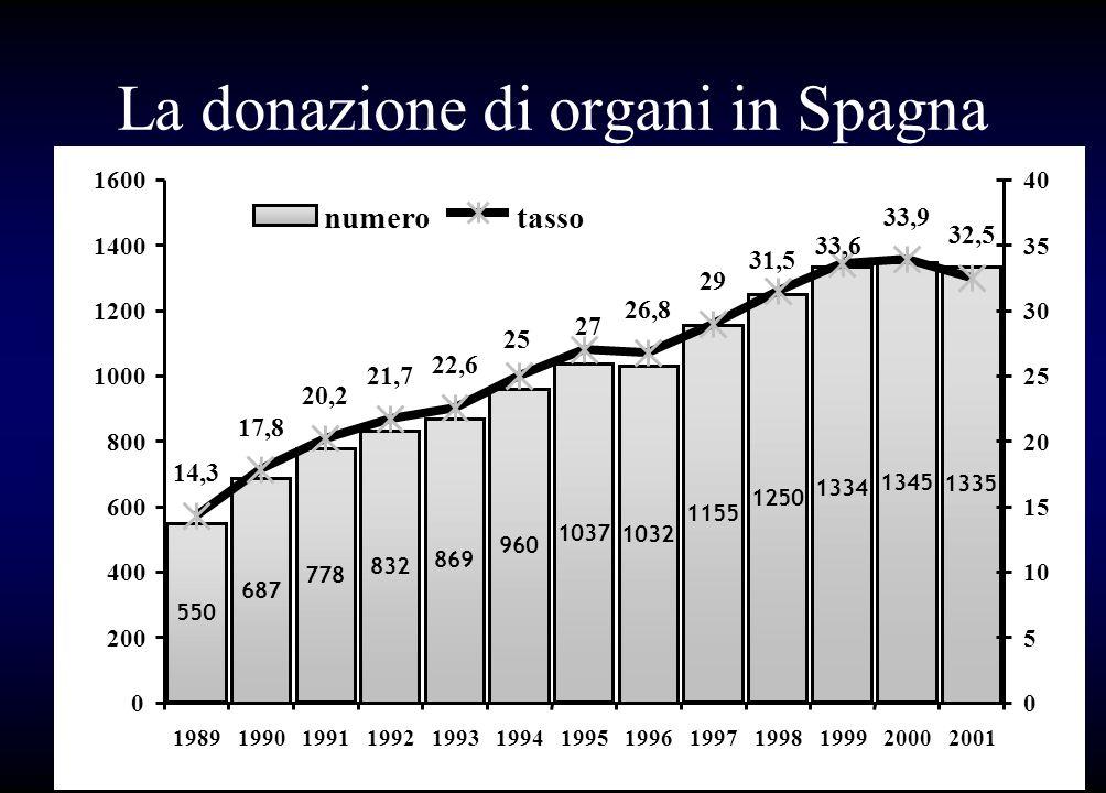 La donazione di organi in Spagna
