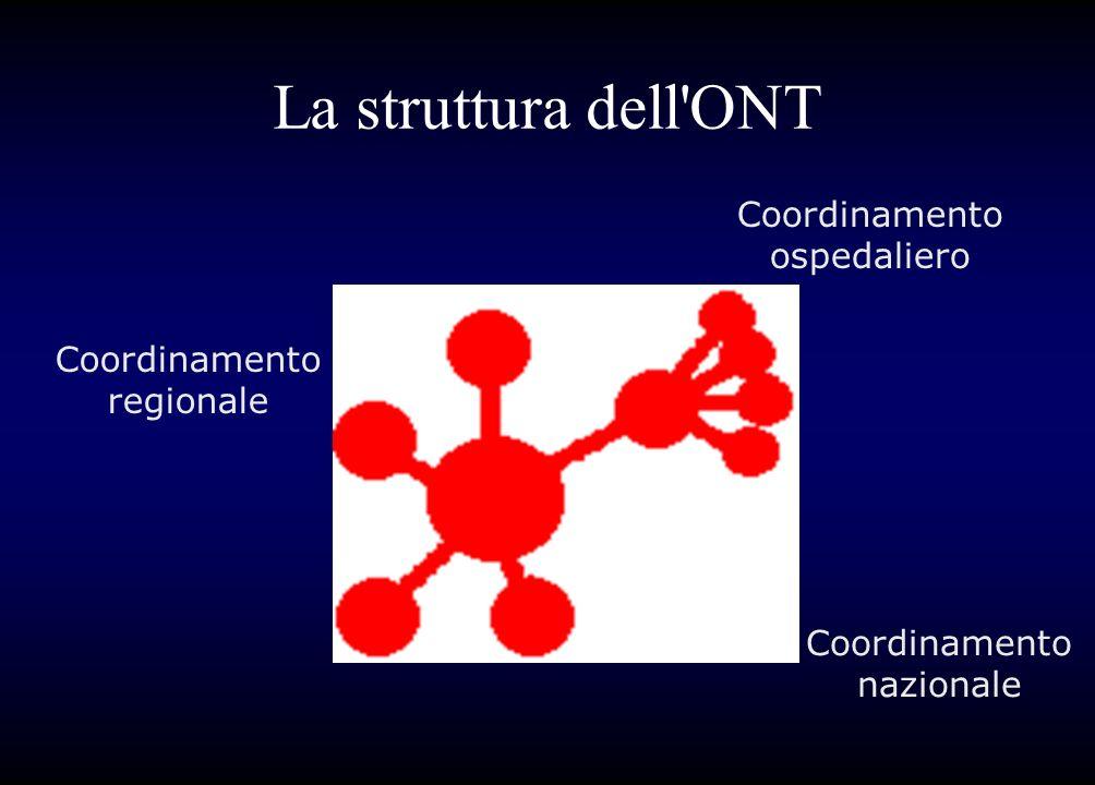 La struttura dell ONT Coordinamento ospedaliero