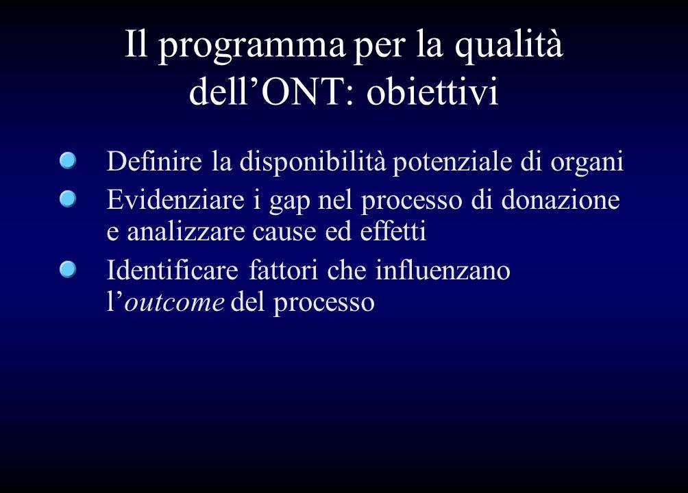Il programma per la qualità dell'ONT: obiettivi