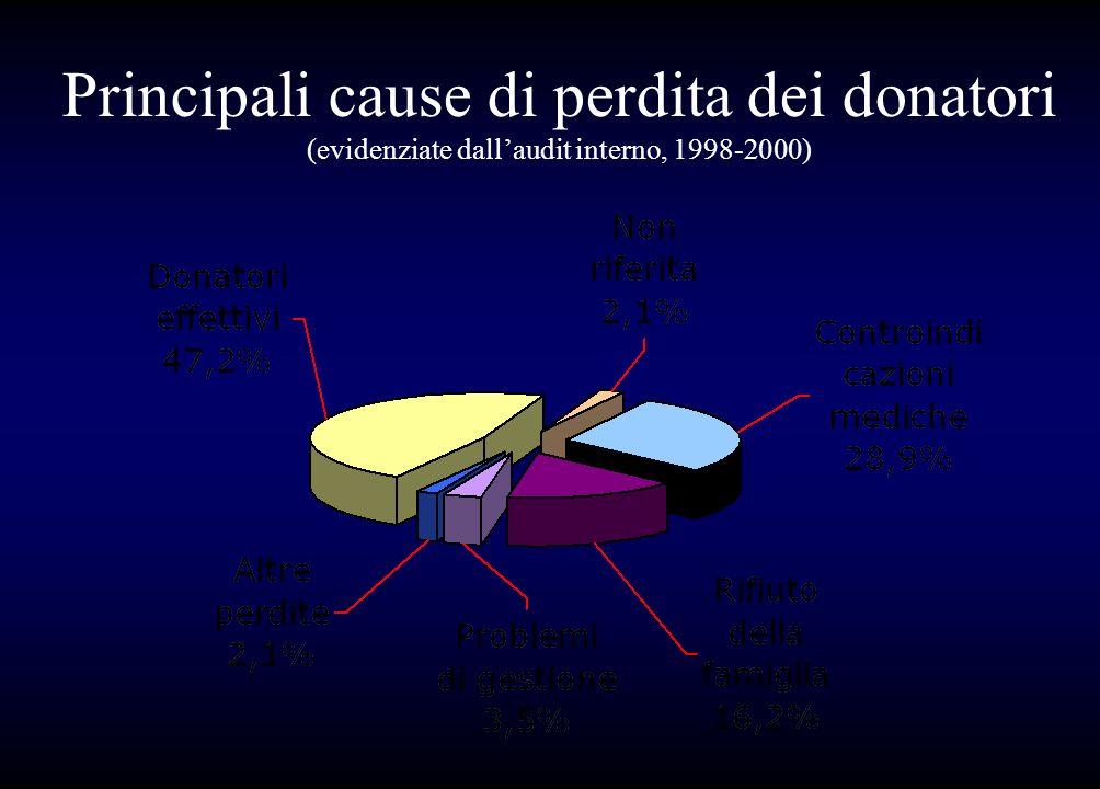 Principali cause di perdita dei donatori (evidenziate dall'audit interno, 1998-2000)
