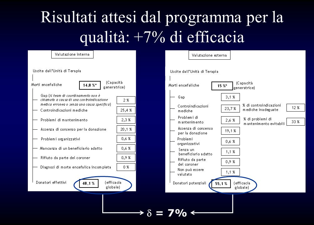 Risultati attesi dal programma per la qualità: +7% di efficacia
