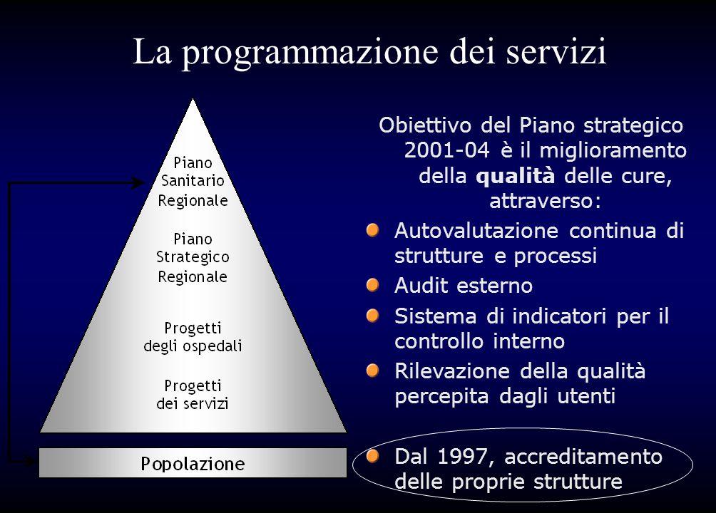 La programmazione dei servizi