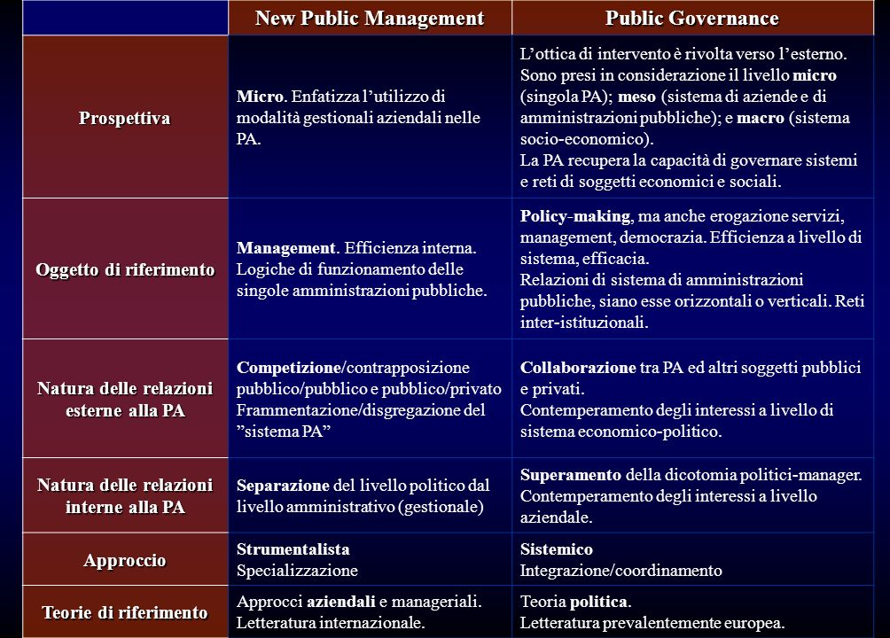 New Public Management Public Governance