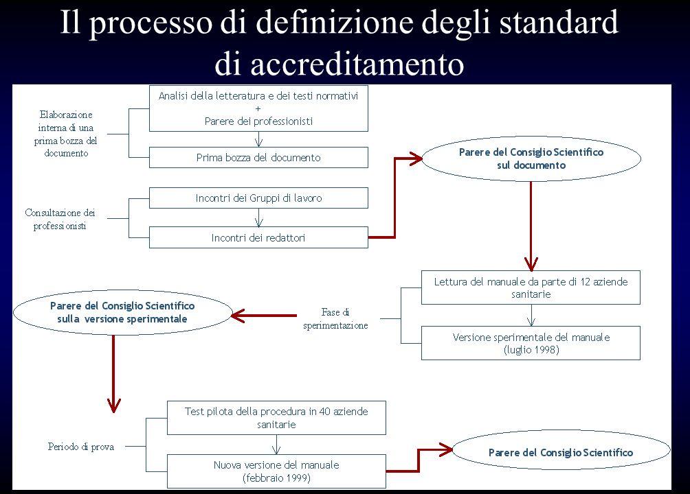 Il processo di definizione degli standard di accreditamento