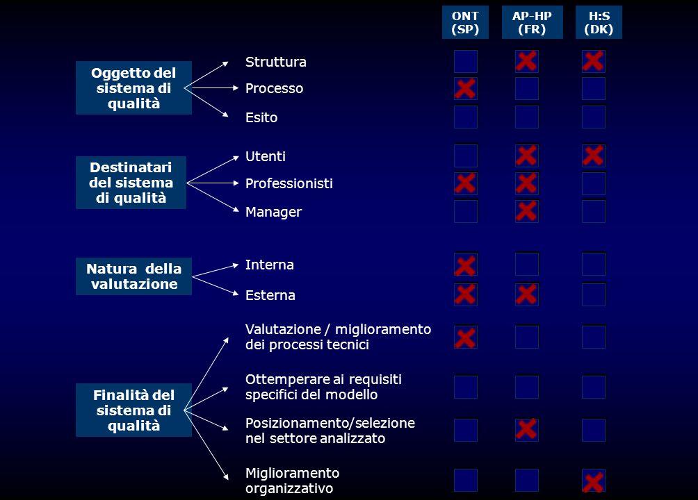 Oggetto del sistema di qualità Processo