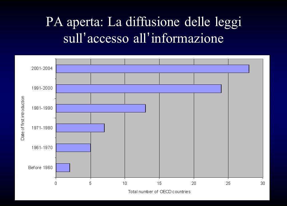 PA aperta: La diffusione delle leggi sull'accesso all'informazione