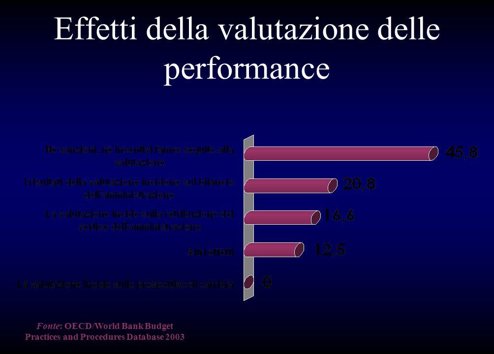 Effetti della valutazione delle performance