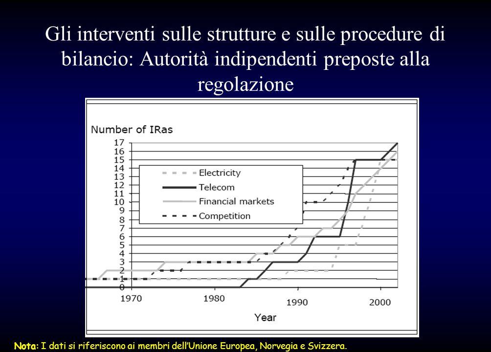 Gli interventi sulle strutture e sulle procedure di bilancio: Autorità indipendenti preposte alla regolazione