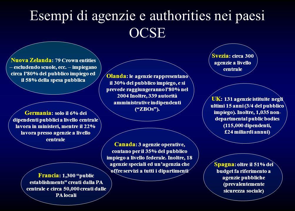 Esempi di agenzie e authorities nei paesi OCSE
