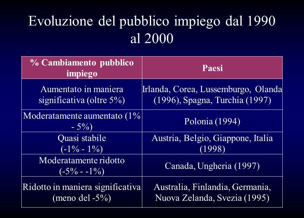 Evoluzione del pubblico impiego dal 1990 al 2000