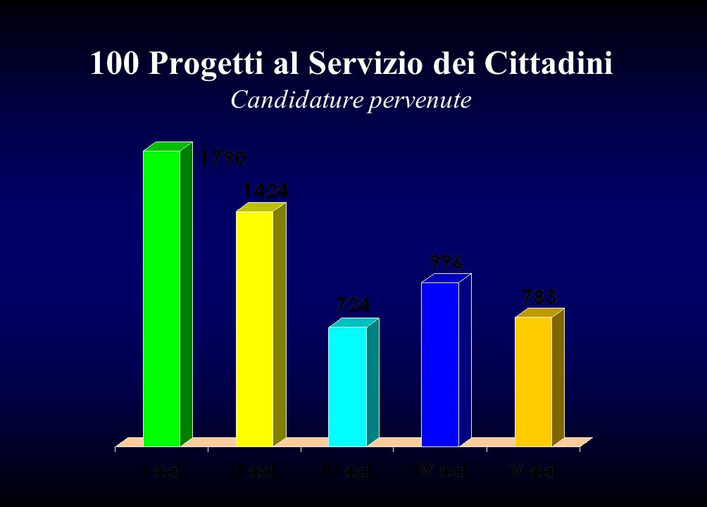 100 Progetti al Servizio dei Cittadini Candidature pervenute