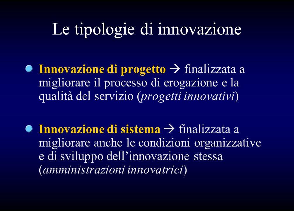 Le tipologie di innovazione