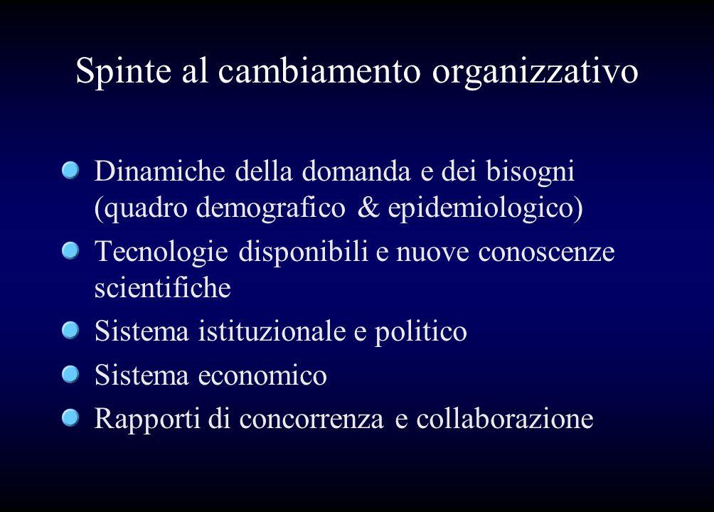 Spinte al cambiamento organizzativo