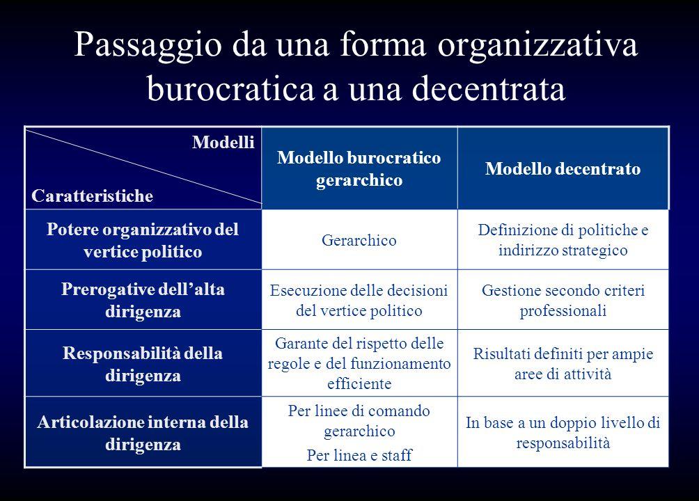 Passaggio da una forma organizzativa burocratica a una decentrata