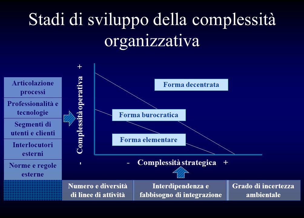 Stadi di sviluppo della complessità organizzativa