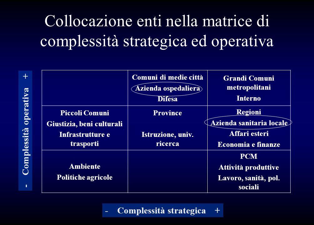 Collocazione enti nella matrice di complessità strategica ed operativa