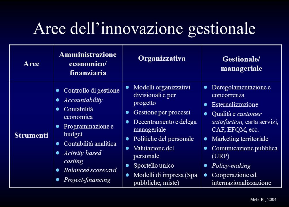 Aree dell'innovazione gestionale