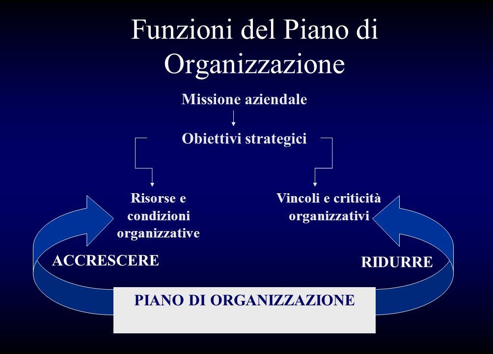 Funzioni del Piano di Organizzazione