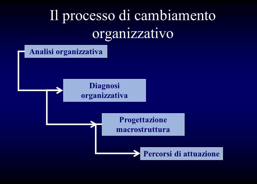 Il processo di cambiamento organizzativo