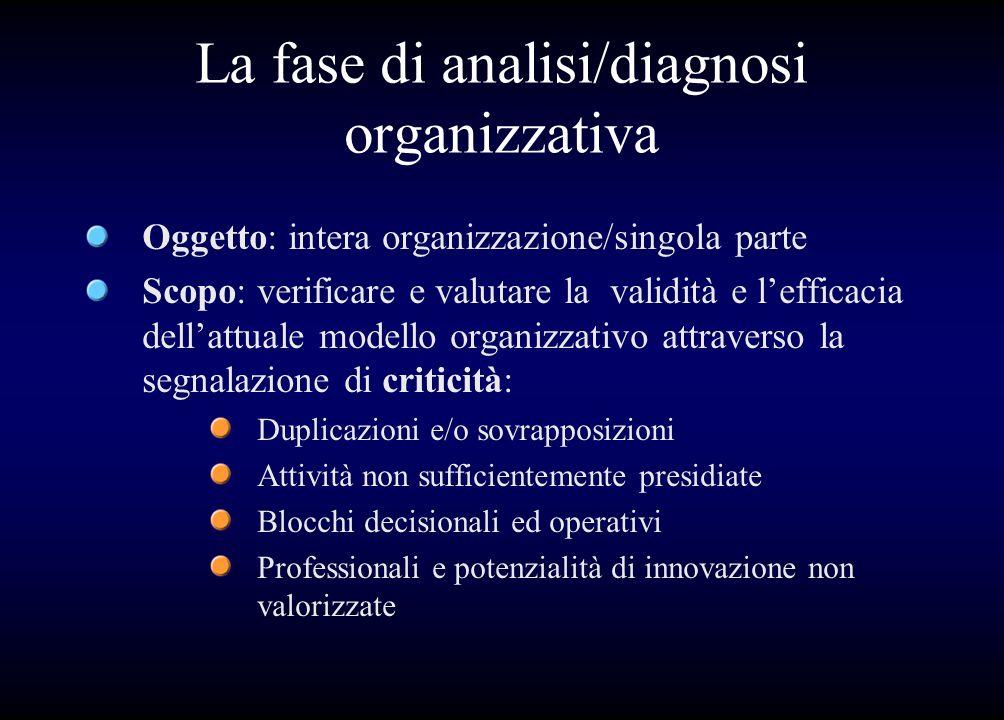 La fase di analisi/diagnosi organizzativa
