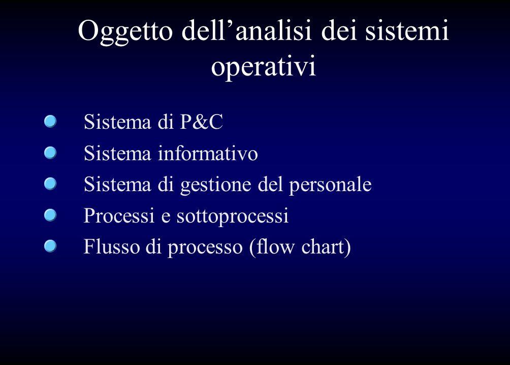 Oggetto dell'analisi dei sistemi operativi