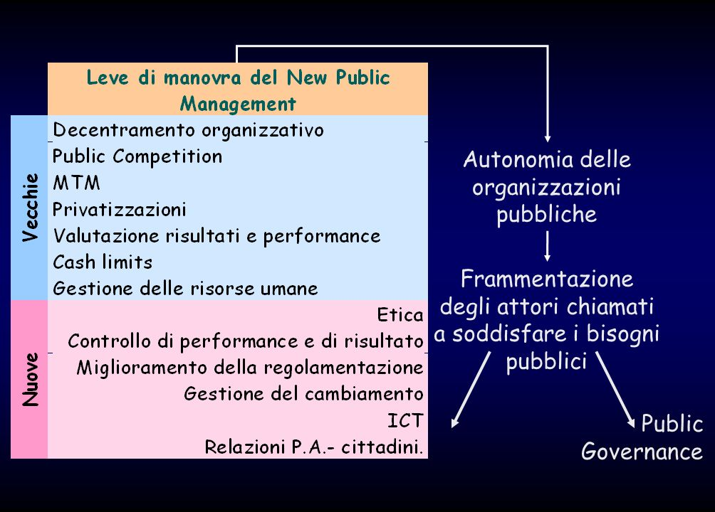 Autonomia delle organizzazioni pubbliche