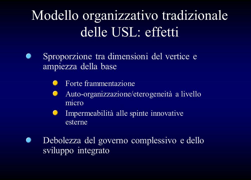 Modello organizzativo tradizionale delle USL: effetti