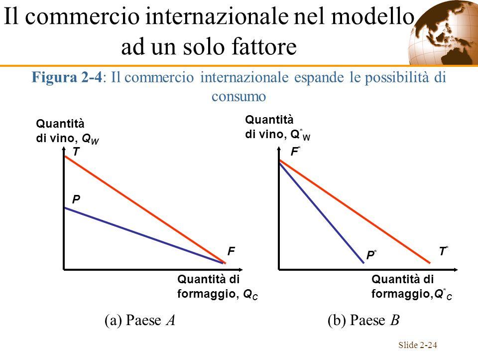 Il commercio internazionale nel modello ad un solo fattore
