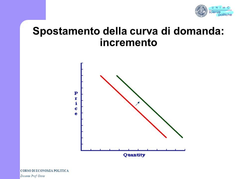 Spostamento della curva di domanda: incremento