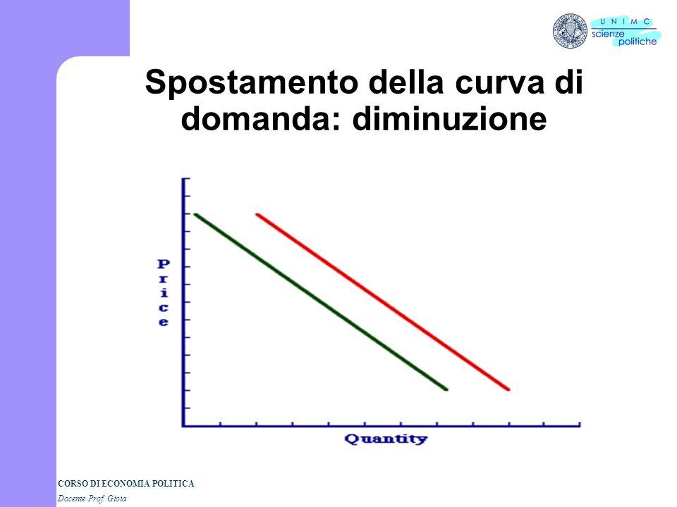 Spostamento della curva di domanda: diminuzione