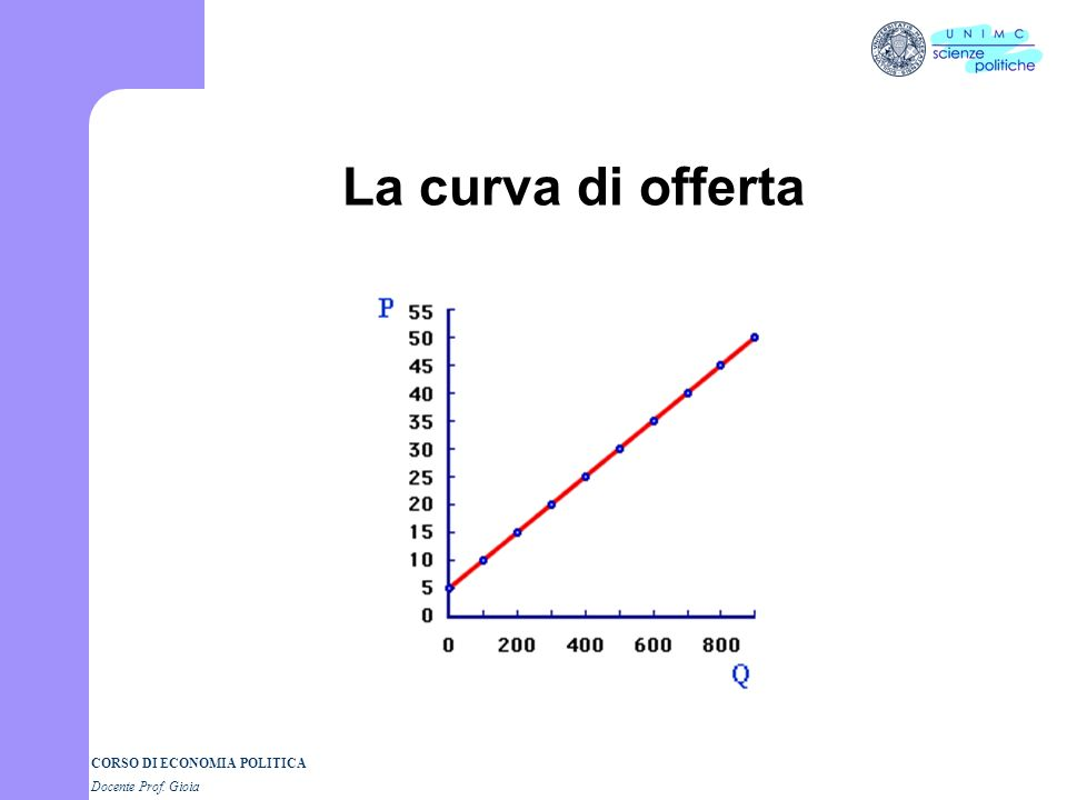 La curva di offerta