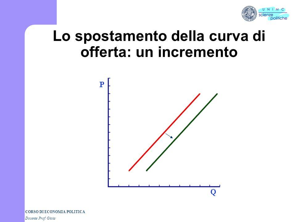 Lo spostamento della curva di offerta: un incremento