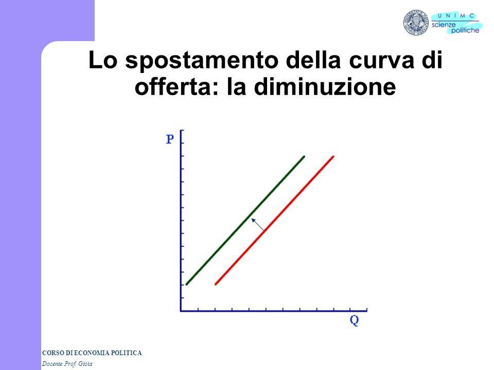 Lo spostamento della curva di offerta: la diminuzione