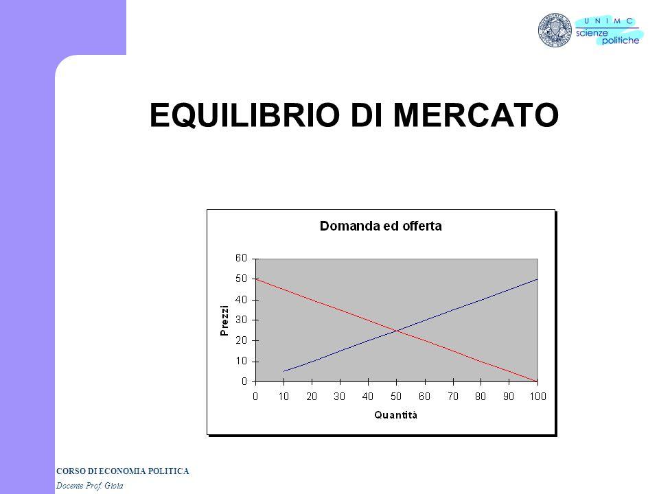 EQUILIBRIO DI MERCATO