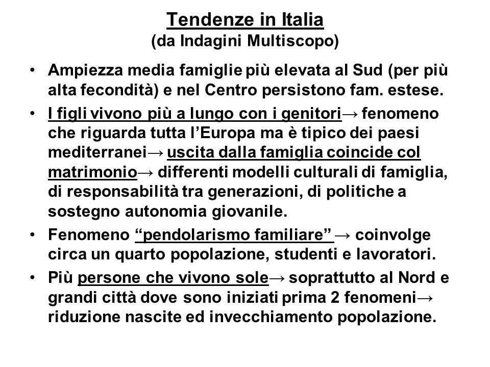 Tendenze in Italia (da Indagini Multiscopo)