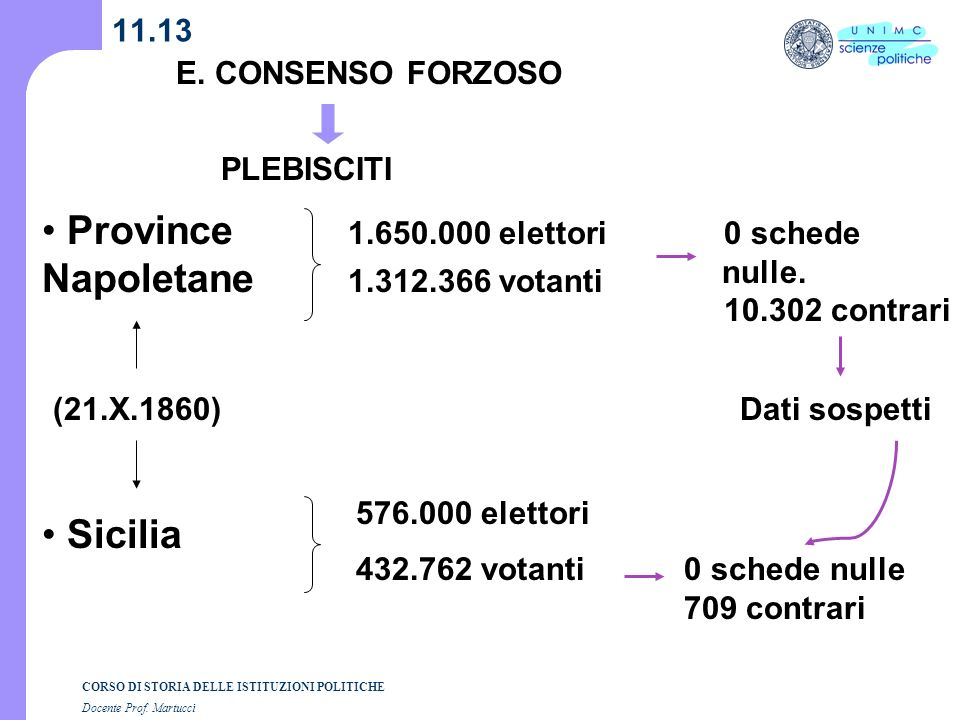 Province Napoletane Sicilia 11.13 E. CONSENSO FORZOSO PLEBISCITI