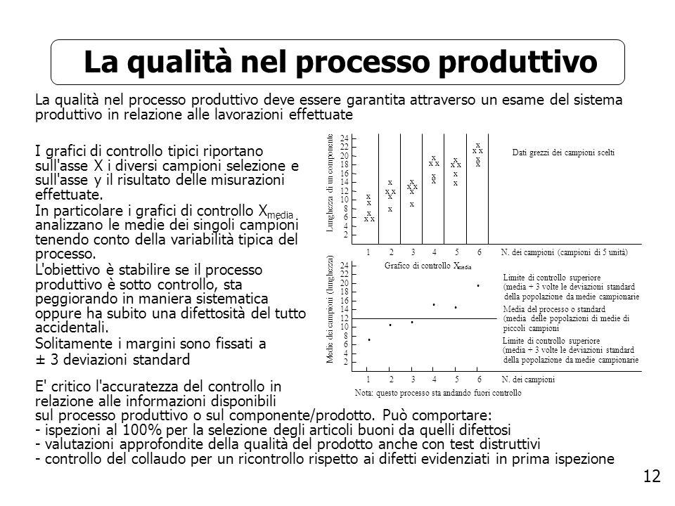 La qualità nel processo produttivo