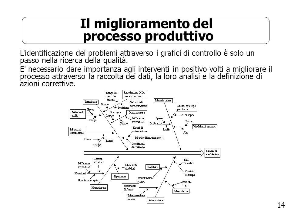 Il miglioramento del processo produttivo