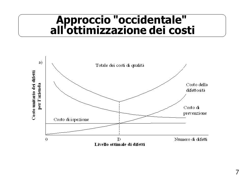 Approccio occidentale all ottimizzazione dei costi