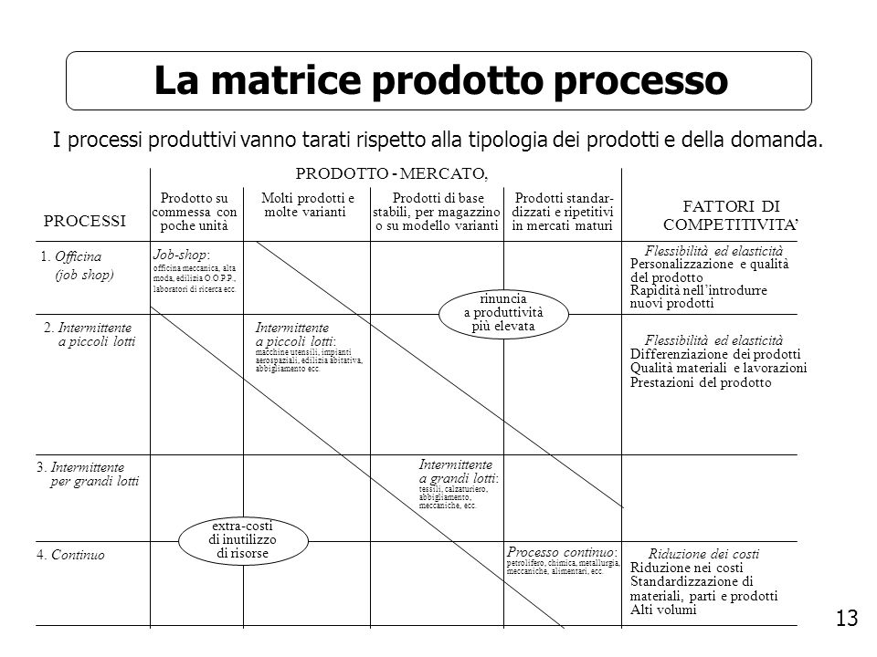 La matrice prodotto processo