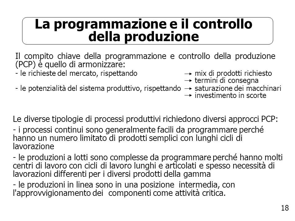 La programmazione e il controllo della produzione