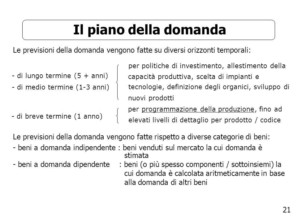 Il piano della domanda Le previsioni della domanda vengono fatte su diversi orizzonti temporali: per politiche di investimento, allestimento della.